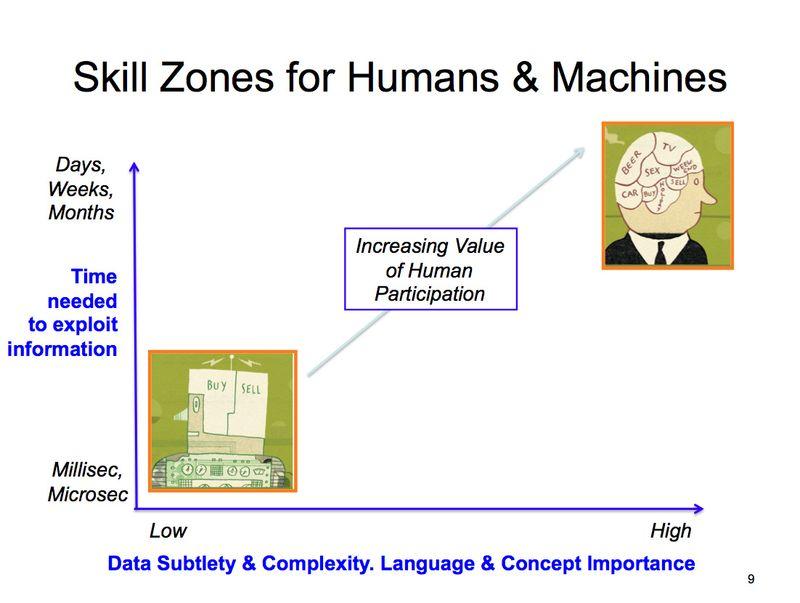 Skill-zones